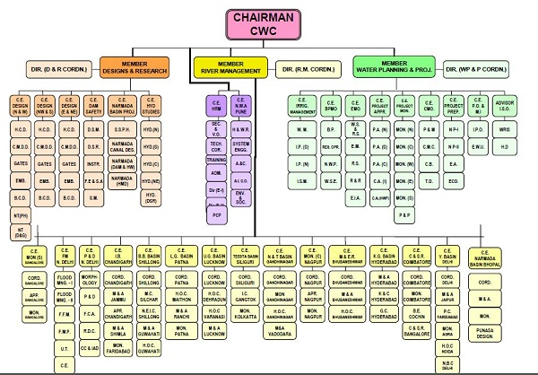 Central Water Commission Organogram