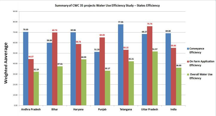 Summary of CWC 35 projects Water Use Efficiency Study – States Efficiency